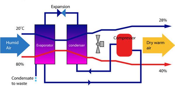 Condensation principle